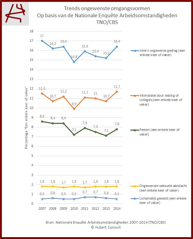 Trends-ongewenste-omgangsvormen-TNO-CBS-t.m.2014